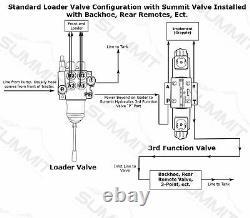 Valve De Commande Directionnelle À Double Action Hydraulique Électronique, 2 Bobines, 25 Gpm